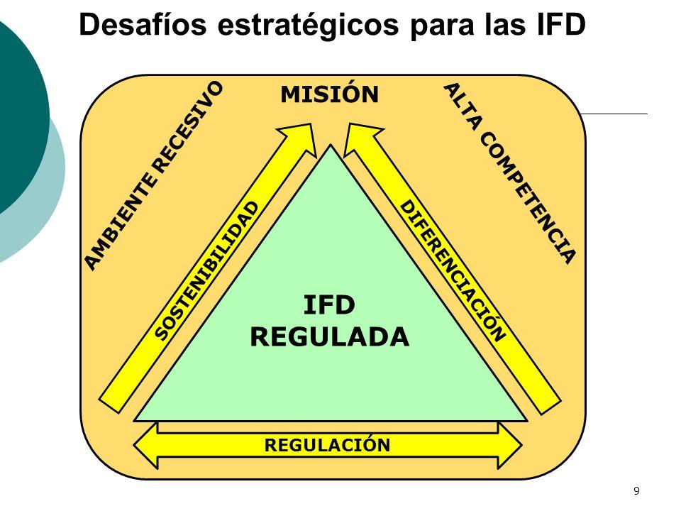 Desafíos estratégicos para las IFD