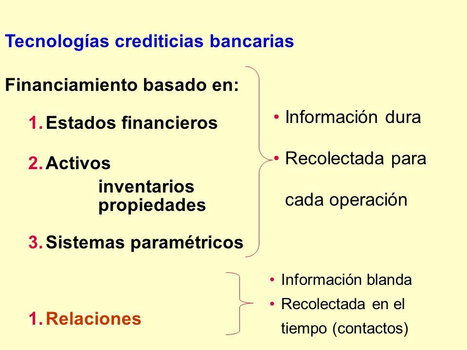 Tecnologías crediticias bancarias Financiamiento basado en: