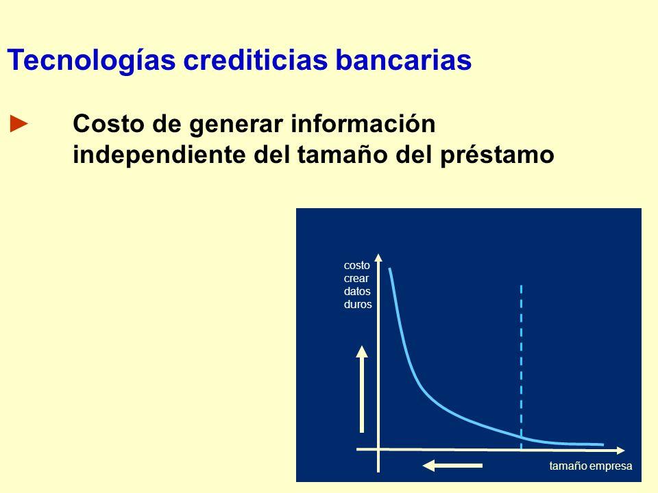 Tecnologías crediticias bancarias
