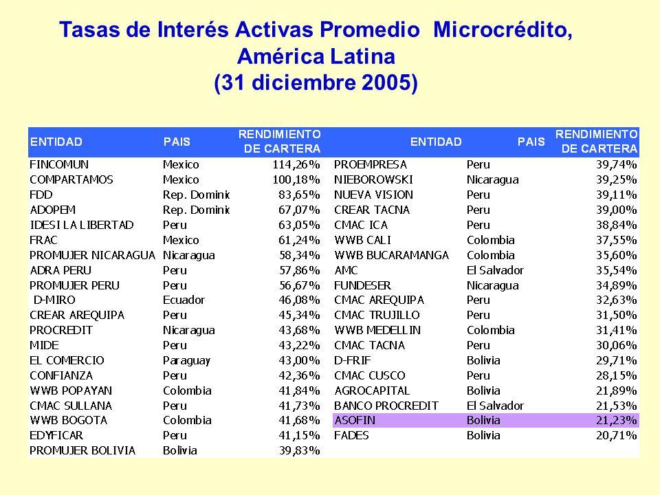 Tasas de Interés Activas Promedio Microcrédito, América Latina (31 diciembre 2005)