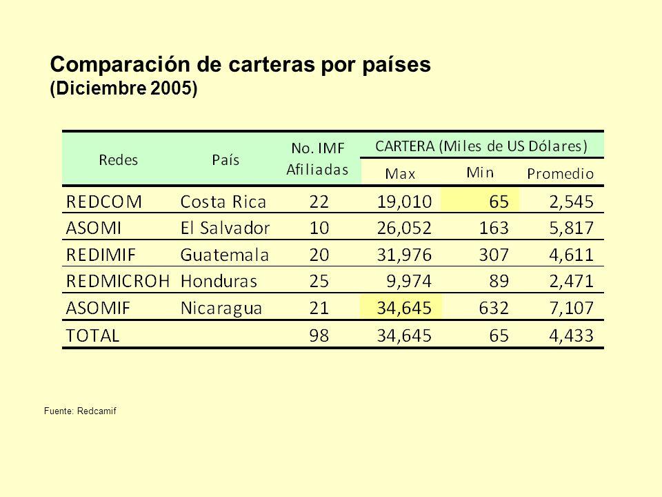 Comparación de carteras por países