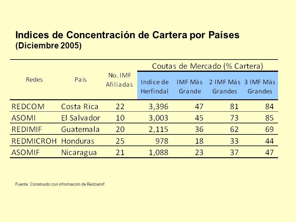 Indices de Concentración de Cartera por Países