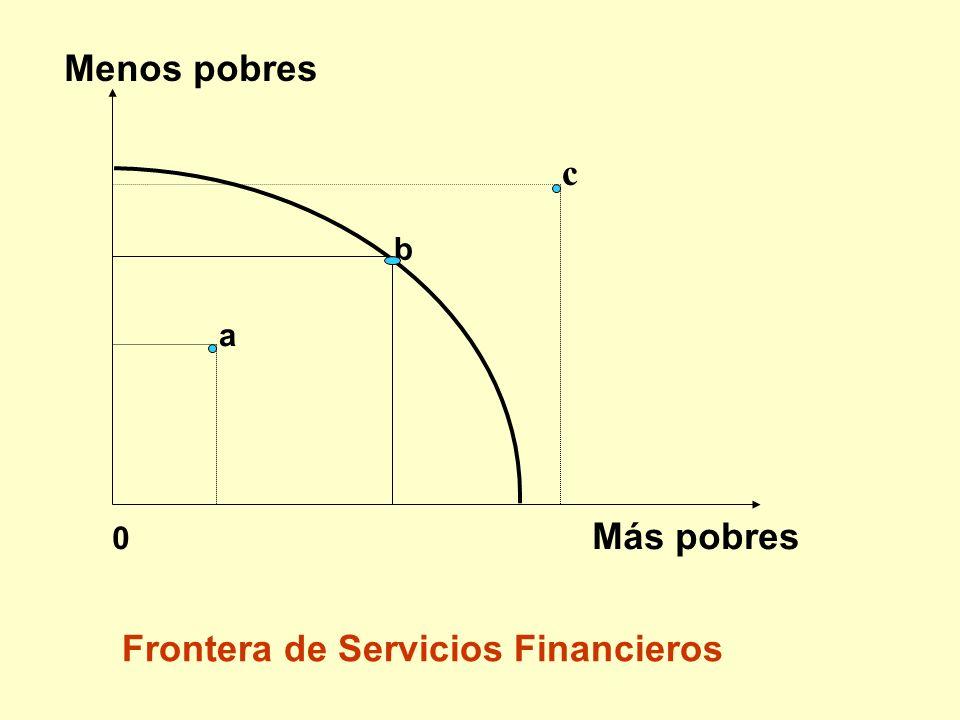 Frontera de Servicios Financieros