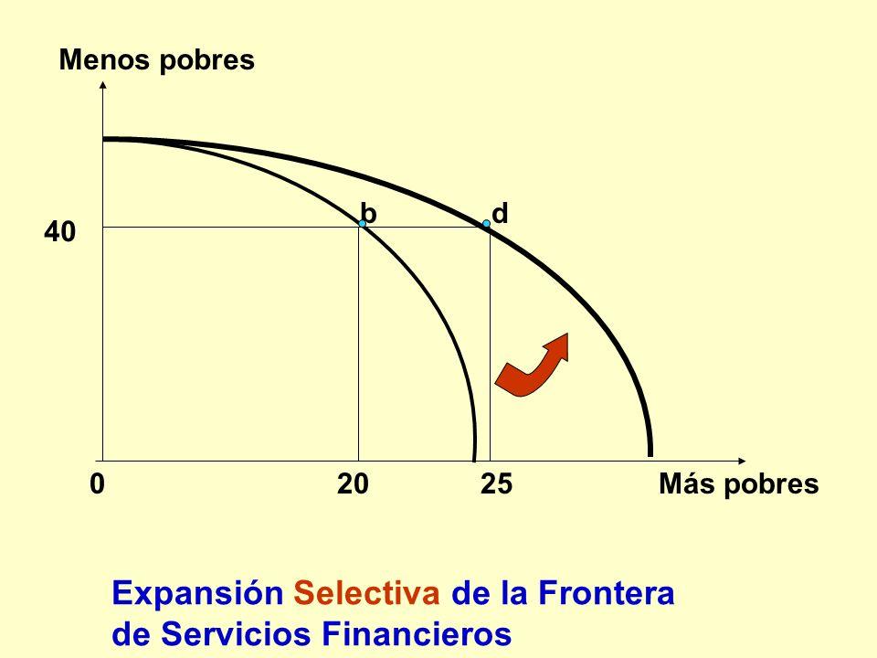 Expansión Selectiva de la Frontera de Servicios Financieros