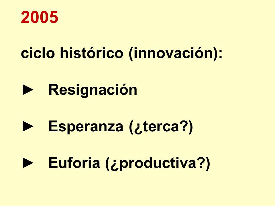 2005 ciclo histórico (innovación): ► Resignación ► Esperanza (¿terca )