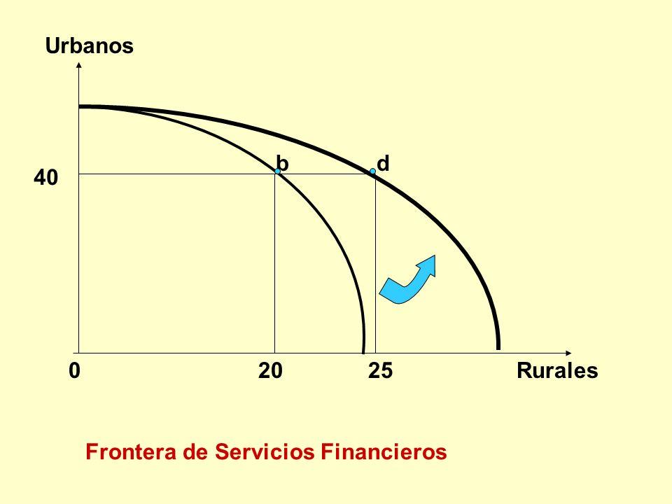 Urbanos b d 40 0 20 25 Rurales Frontera de Servicios Financieros