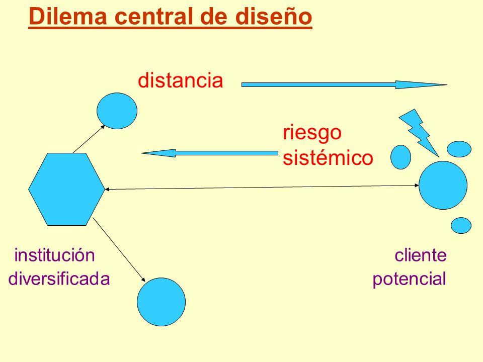 Dilema central de diseño