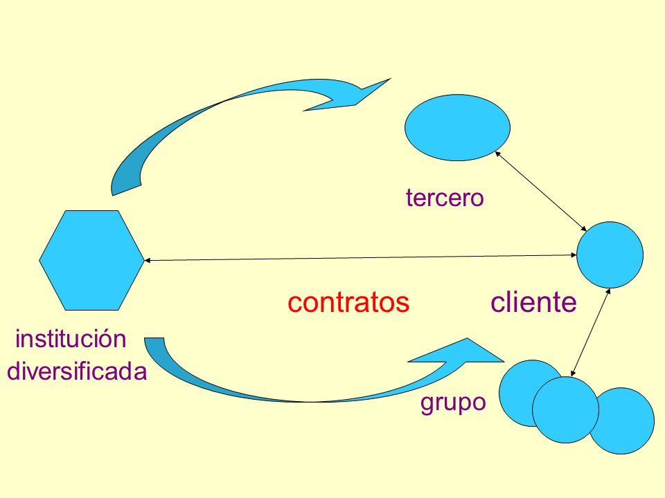 tercero contratos cliente institución diversificada grupo