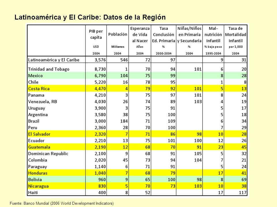 Latinoamérica y El Caribe: Datos de la Región