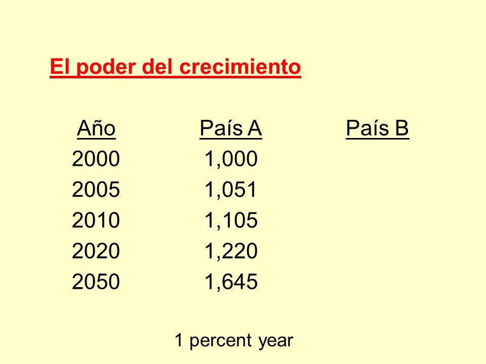 El poder del crecimiento Año País A País B 2000 1,000 2005 1,051 2010