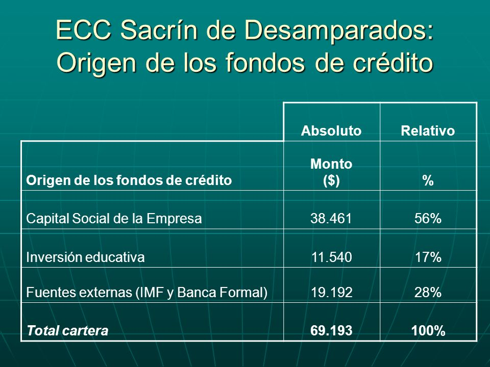 ECC Sacrín de Desamparados: Origen de los fondos de crédito