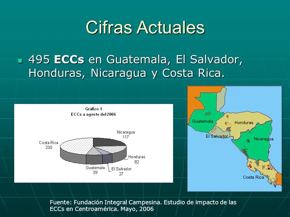Cifras Actuales 495 ECCs en Guatemala, El Salvador, Honduras, Nicaragua y Costa Rica.