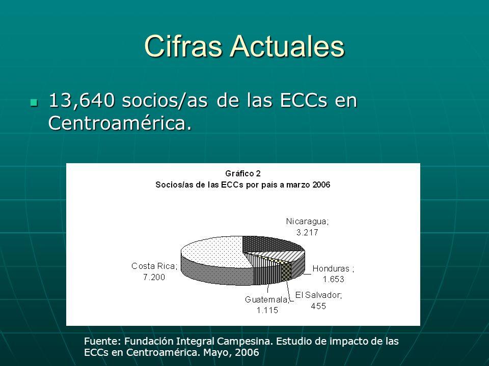 Cifras Actuales 13,640 socios/as de las ECCs en Centroamérica.