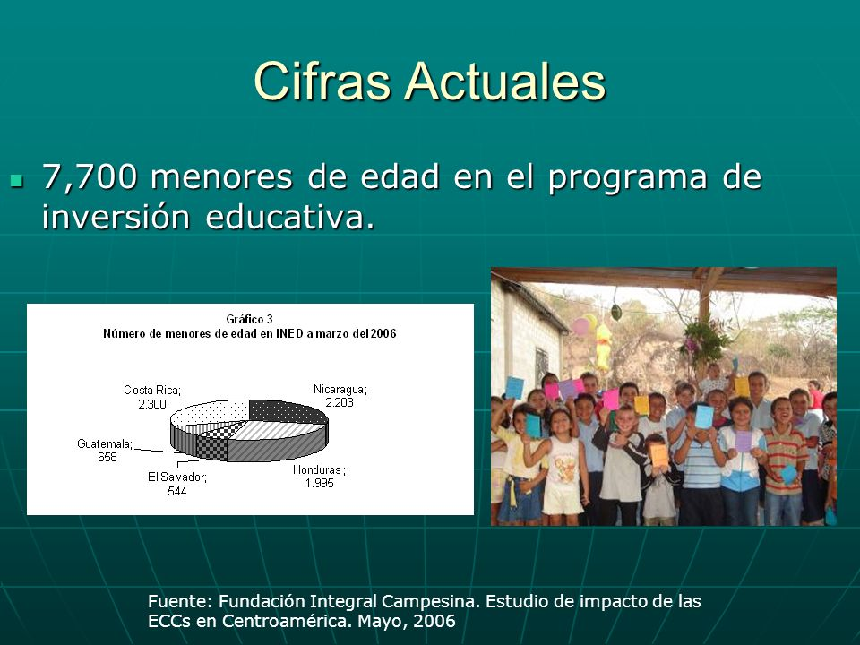 Cifras Actuales7,700 menores de edad en el programa de inversión educativa. Fuente: Fundación Integral Campesina. Estudio de impacto de las.