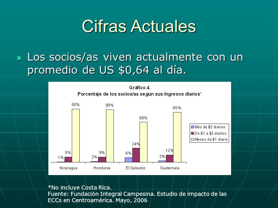 Cifras Actuales Los socios/as viven actualmente con un promedio de US $0,64 al día. *No incluye Costa Rica.