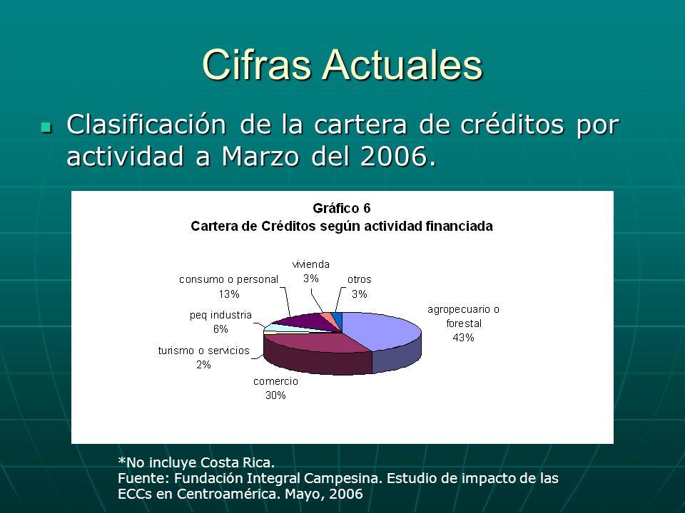 Cifras Actuales Clasificación de la cartera de créditos por actividad a Marzo del 2006. *No incluye Costa Rica.