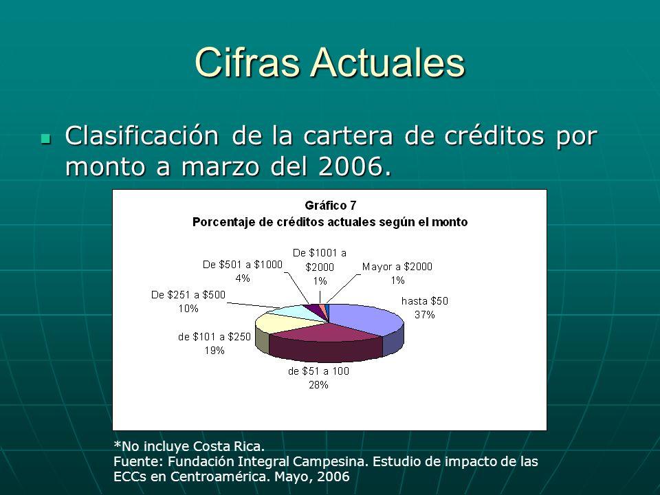 Cifras Actuales Clasificación de la cartera de créditos por monto a marzo del 2006. *No incluye Costa Rica.