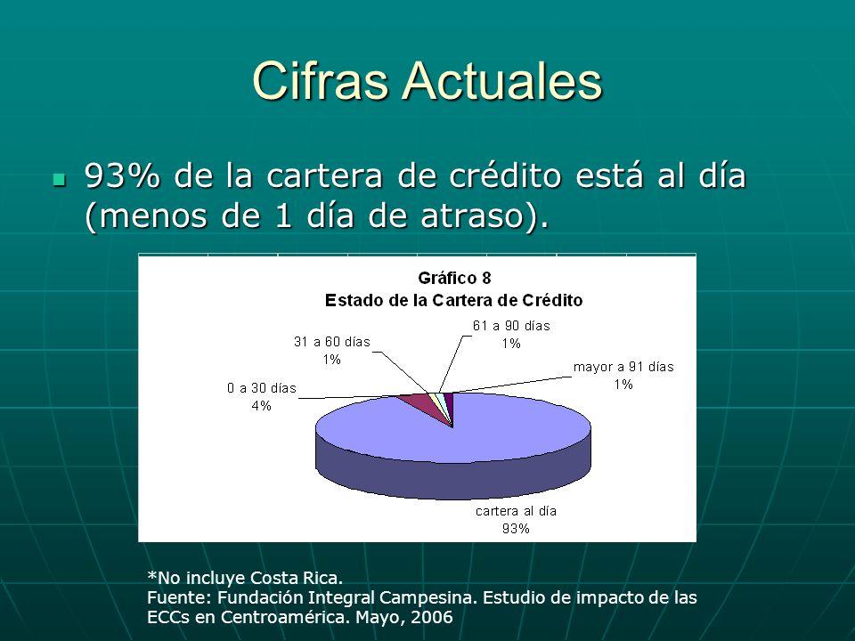 Cifras Actuales 93% de la cartera de crédito está al día (menos de 1 día de atraso). *No incluye Costa Rica.