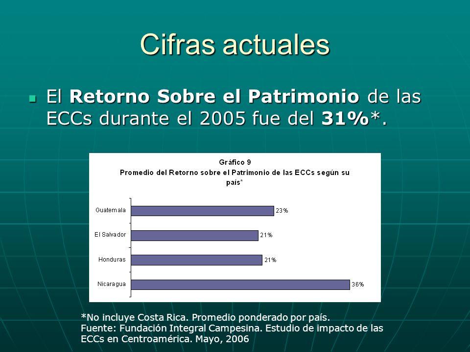 Cifras actuales El Retorno Sobre el Patrimonio de las ECCs durante el 2005 fue del 31%*. *No incluye Costa Rica. Promedio ponderado por país.
