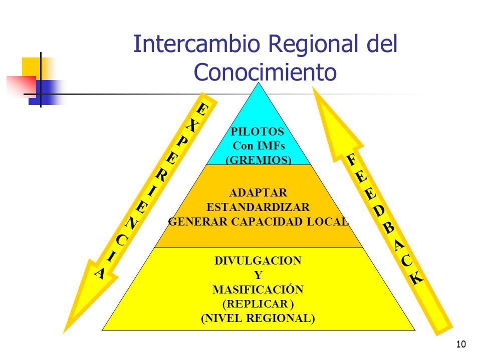 Intercambio Regional del Conocimiento