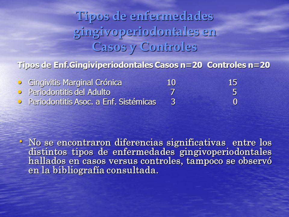 Tipos de enfermedades gingivoperiodontales en Casos y Controles