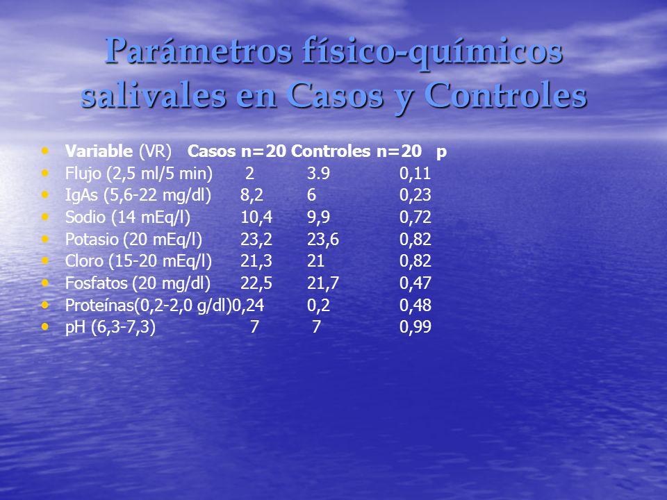 Parámetros físico-químicos salivales en Casos y Controles