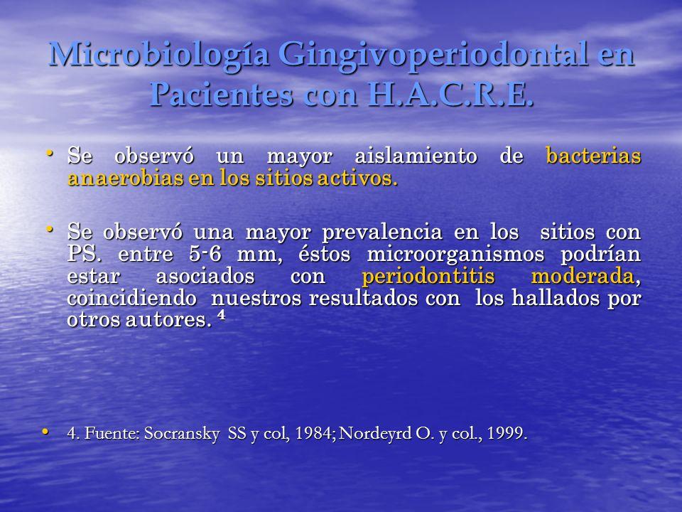 Microbiología Gingivoperiodontal en Pacientes con H.A.C.R.E.