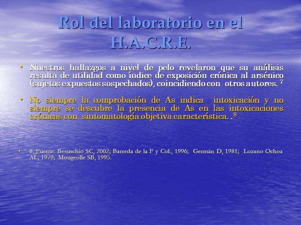 Rol del laboratorio en el H.A.C.R.E.