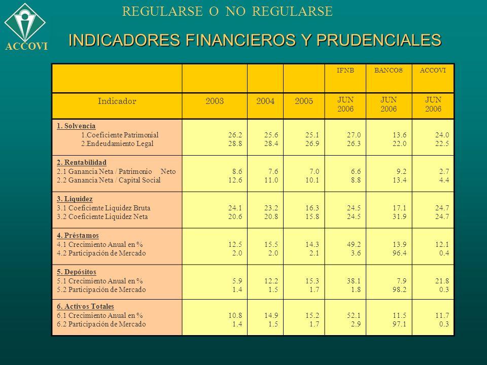 INDICADORES FINANCIEROS Y PRUDENCIALES