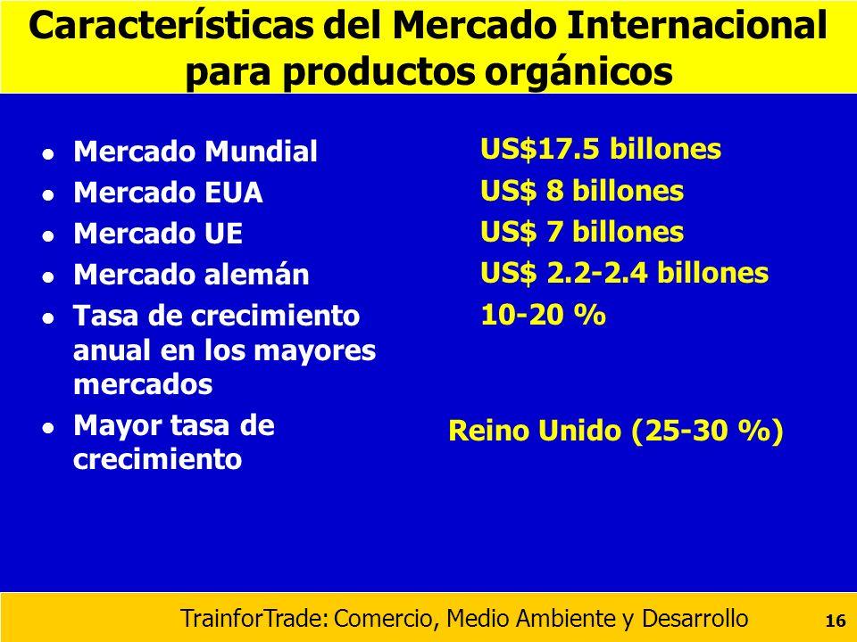 Características del Mercado Internacional para productos orgánicos