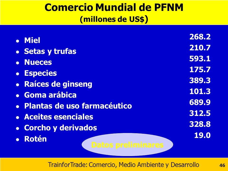 Comercio Mundial de PFNM (millones de US$)