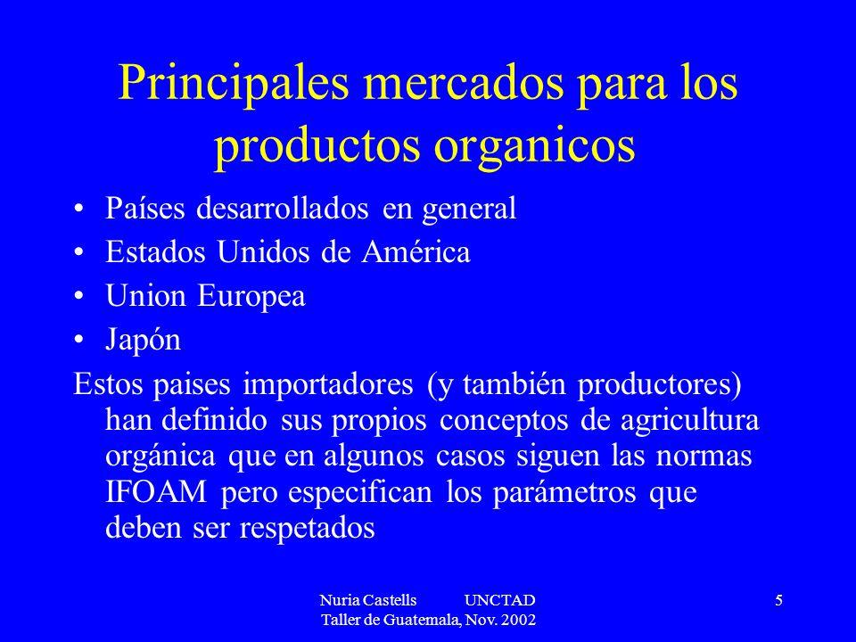 Principales mercados para los productos organicos