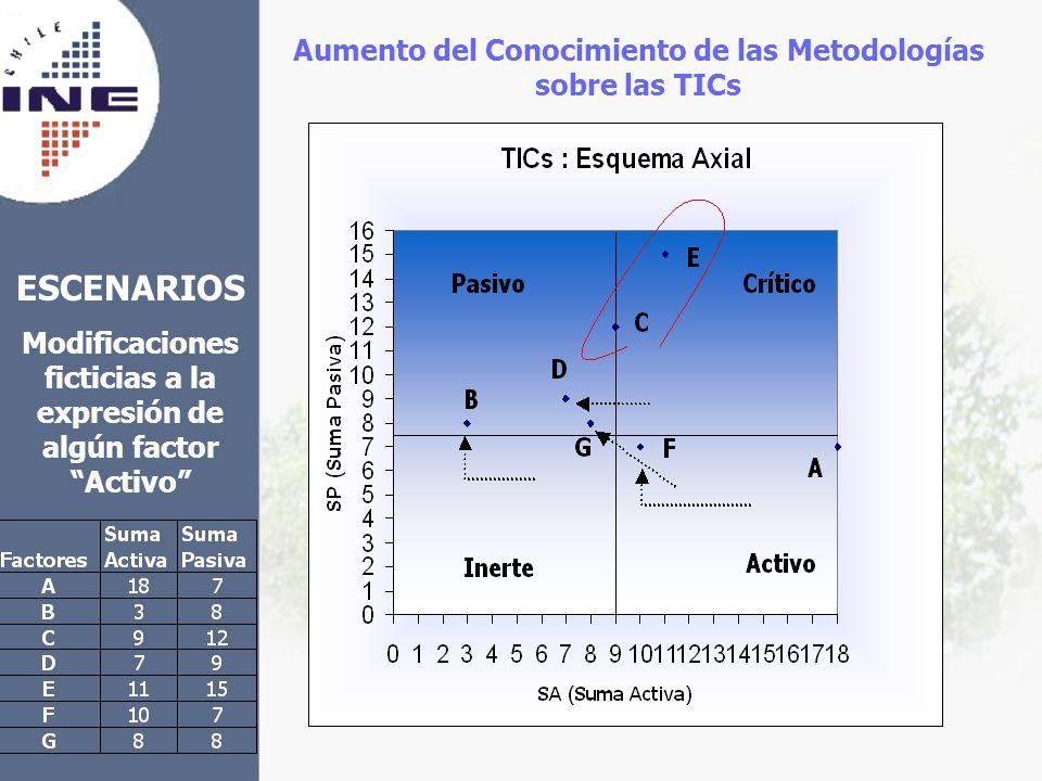ESCENARIOS Aumento del Conocimiento de las Metodologías sobre las TICs