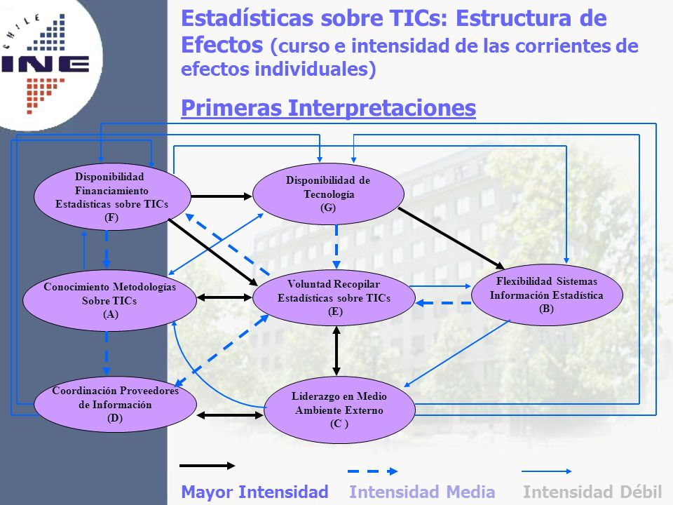 Primeras Interpretaciones