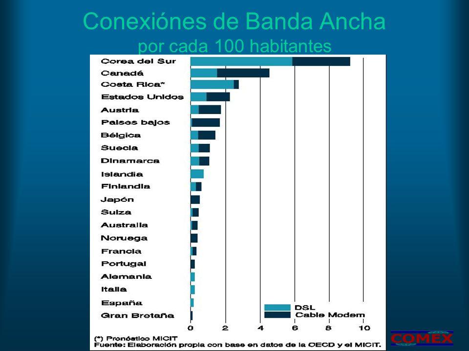 Conexiónes de Banda Ancha por cada 100 habitantes