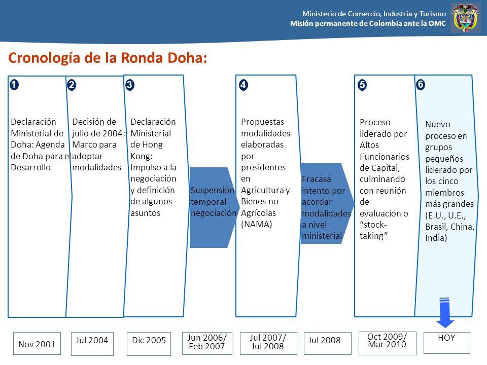 Cronología de la Ronda Doha: