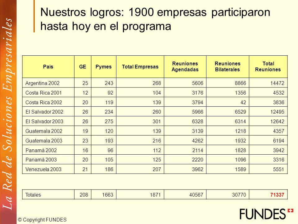 Nuestros logros: 1900 empresas participaron hasta hoy en el programa