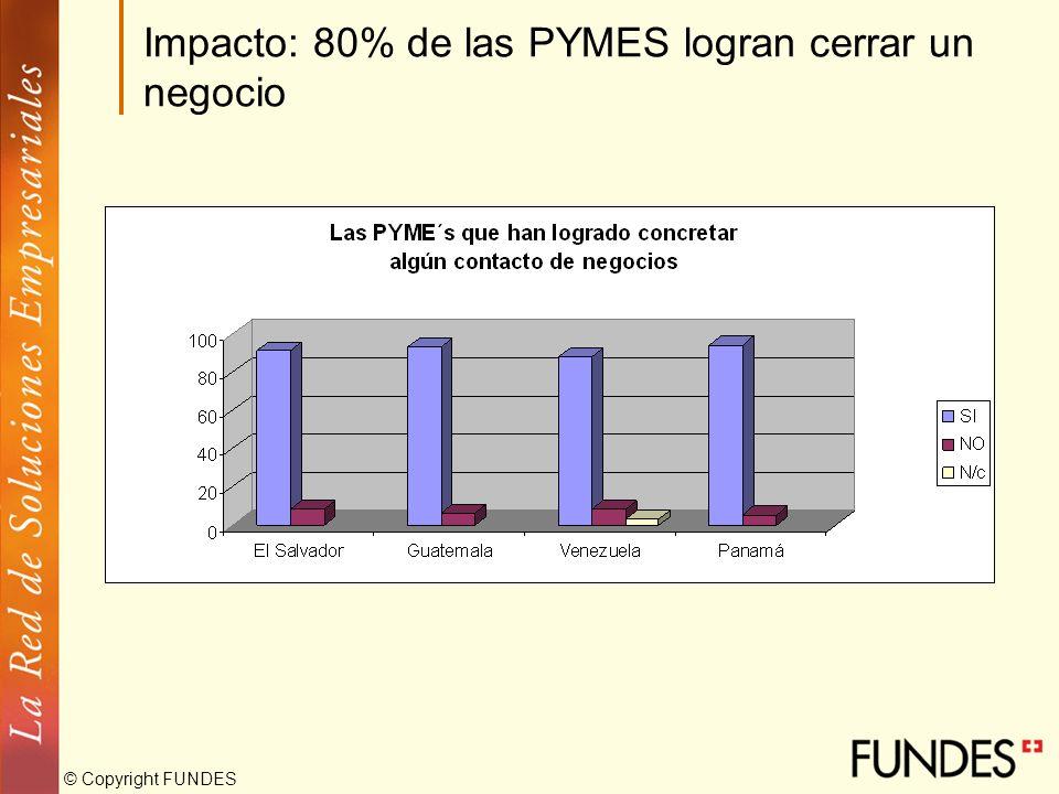 Impacto: 80% de las PYMES logran cerrar un negocio