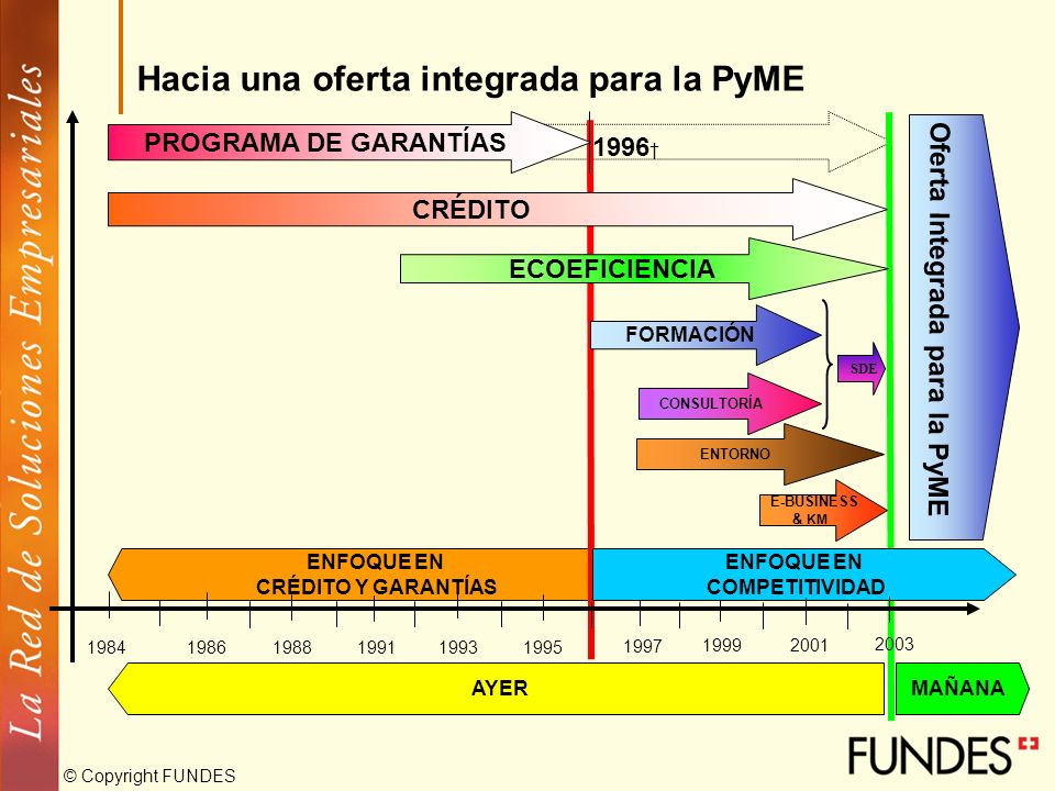 Hacia una oferta integrada para la PyME