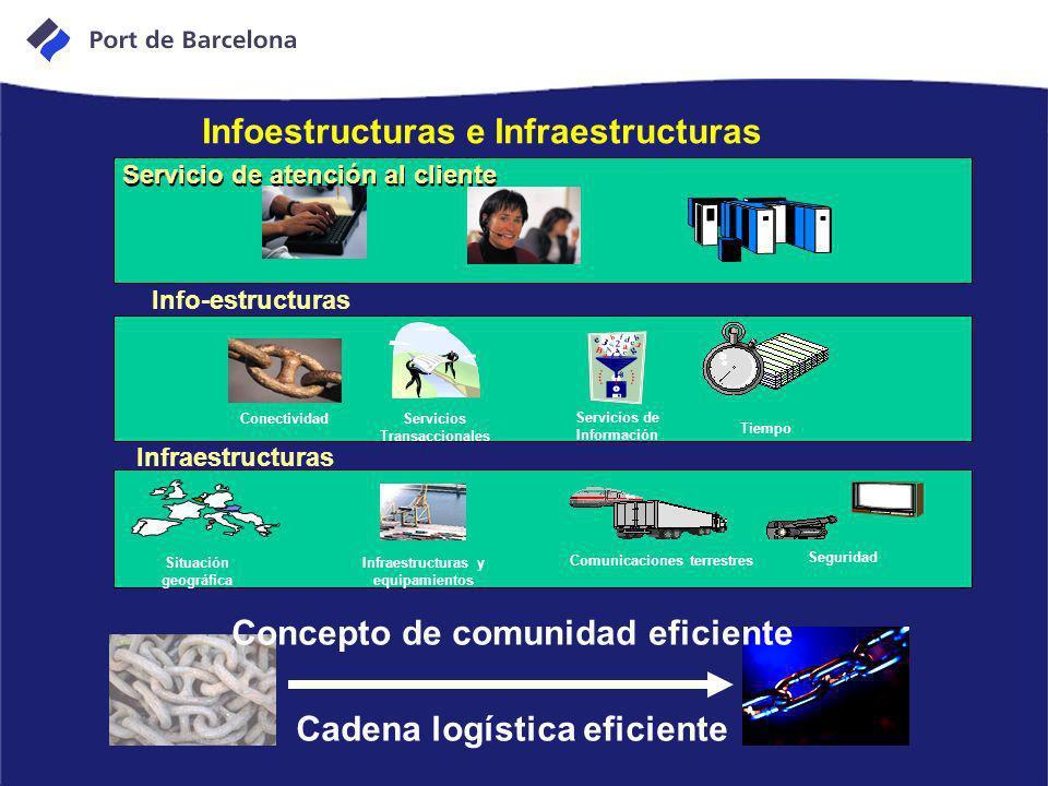 Infoestructuras e Infraestructuras