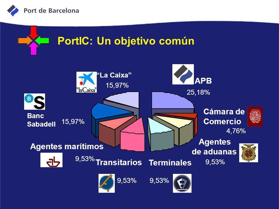 PortIC: Un objetivo común