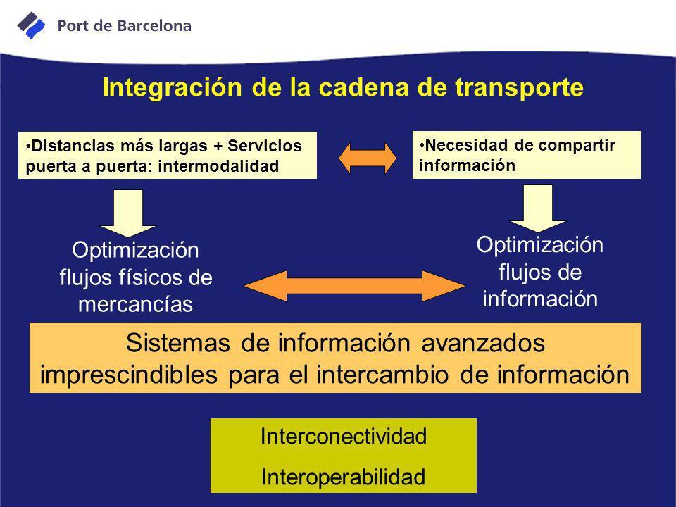 Integración de la cadena de transporte
