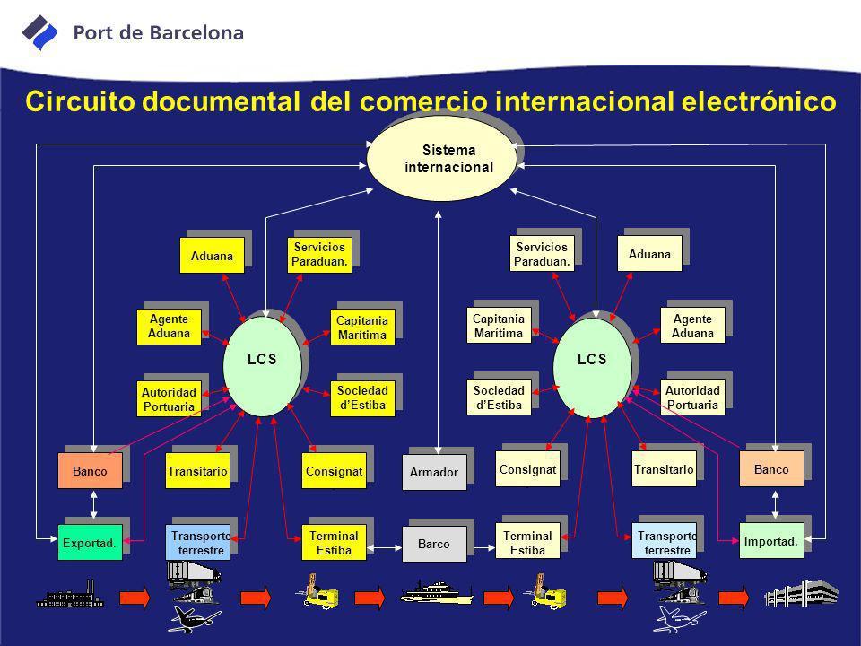 Circuito documental del comercio internacional electrónico
