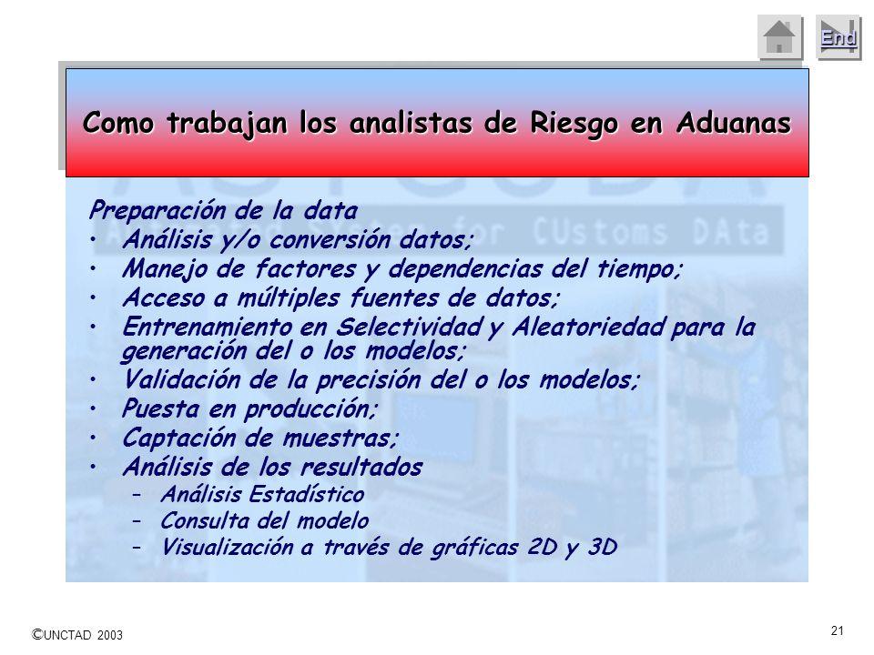 Como trabajan los analistas de Riesgo en Aduanas