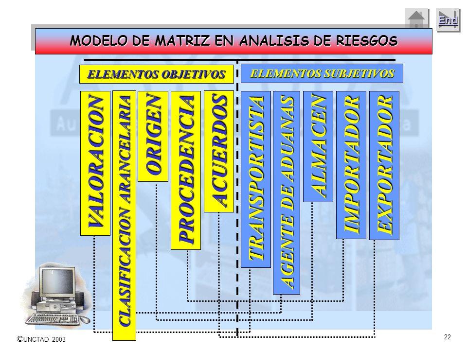 MODELO DE MATRIZ EN ANALISIS DE RIESGOS