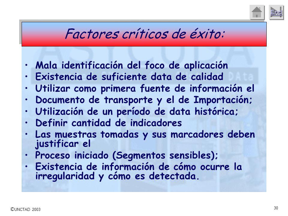 Factores críticos de éxito: