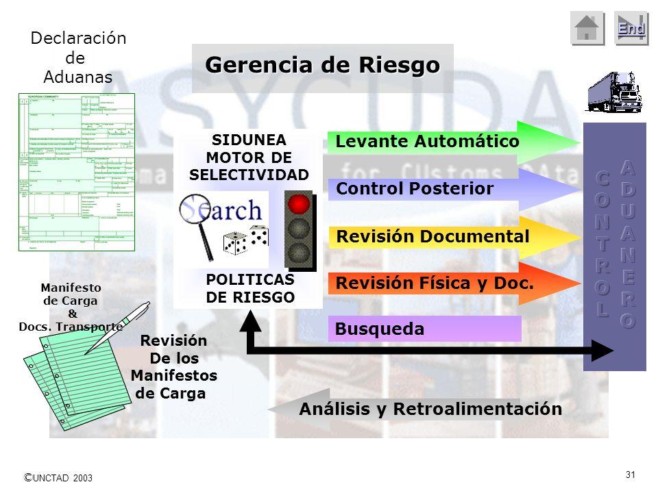 Gerencia de Riesgo ADUANERO CONTROL Declaración de Aduanas