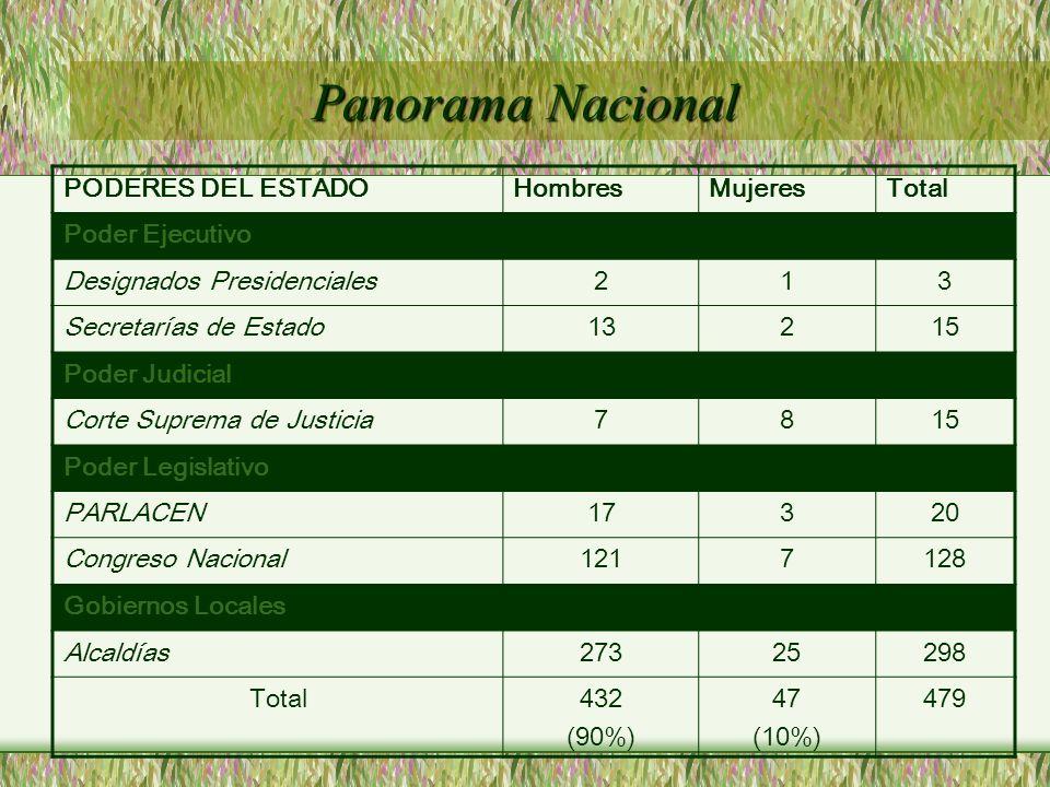 Panorama Nacional PODERES DEL ESTADO Hombres Mujeres Total