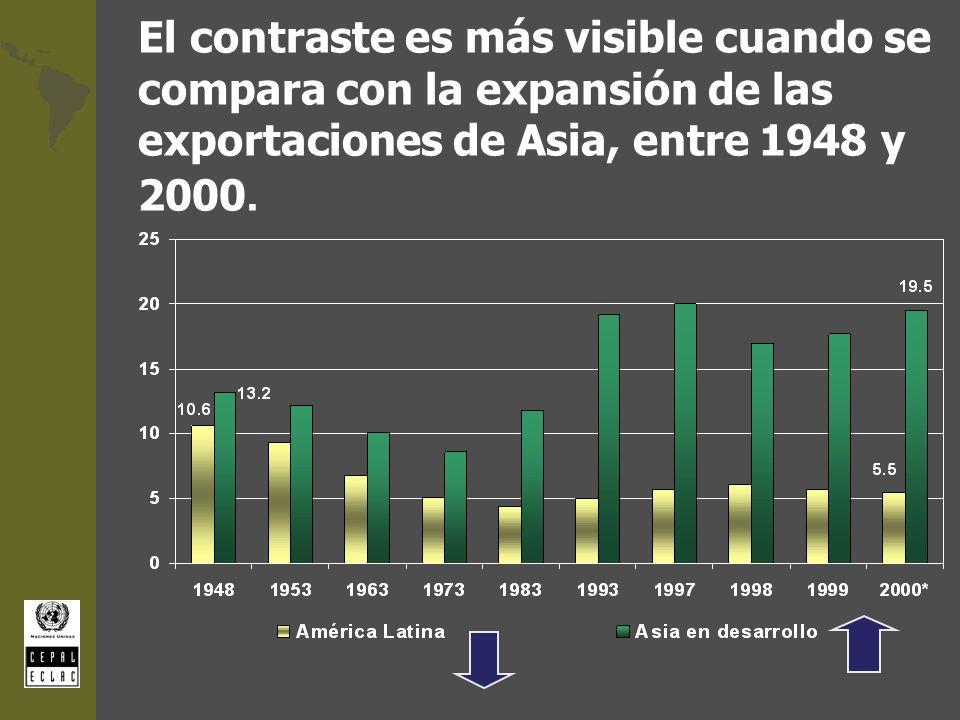 El contraste es más visible cuando se compara con la expansión de las exportaciones de Asia, entre 1948 y 2000.