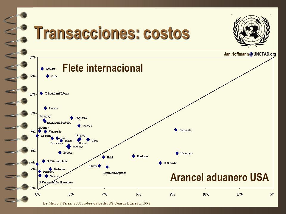 Transacciones: costos